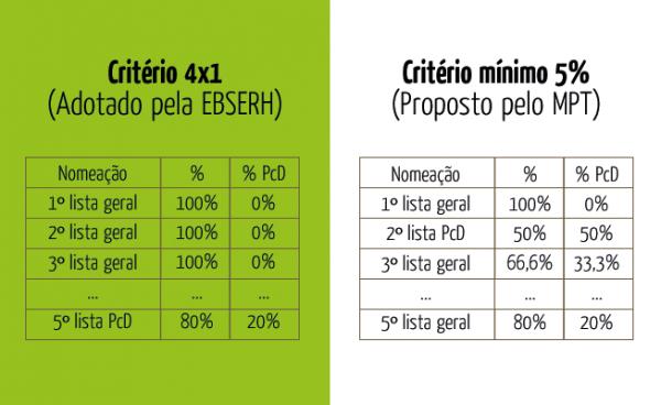 Critério 4x1 versus Critério 5%