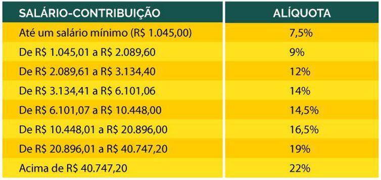 Alíquota de contribuição da Previdência Social -Ministério da Previdência