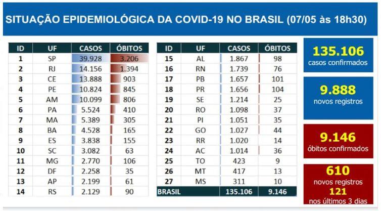 Boletim epidemiológico covid-10