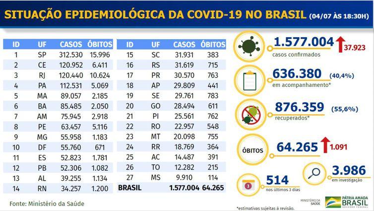 O boletim diário do Ministério da Saúde revela os números deste sábado (04).