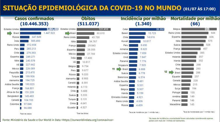 Situação Epidemiológica da covid-19 no Mundo