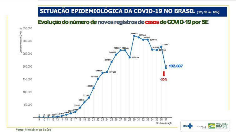 Evolução do número de novos registros de casos de covid-19 por semana epidemiológica